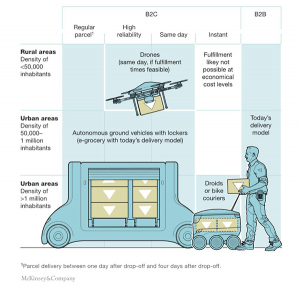 delivery-methods-of-future-e-commerce-trends